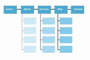XML And Website Sitemap On Page SEO Guide