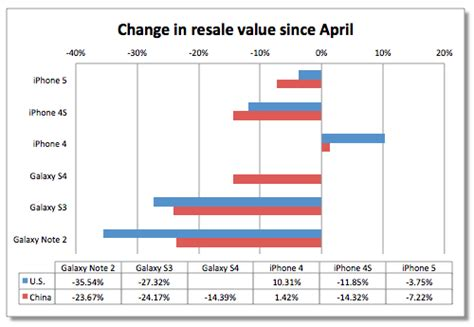 iphone 4 trade in value your iphone 4 is actually gaining value study finds 2886