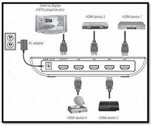 rocketfish 4 way hdmi switcher rf hdmi4 faq rocketfish With 2 way av switch