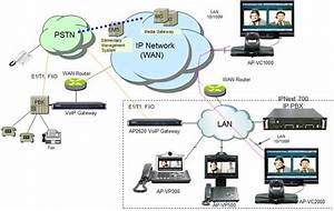 Ip Video Conference Solution