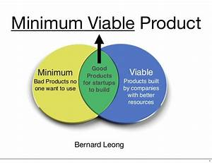 minimum viable product With minimum viable product template