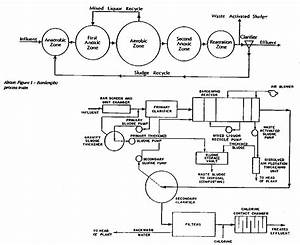 3  Wastewater Treatment