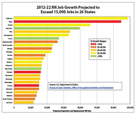 projected job growth  states    american nurse