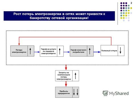 4. порядок разработки планирования и очередность внедрения мероприятий по снижению потерь электроэнергии