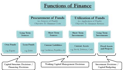 Functions Of Financial Management  Procurement And