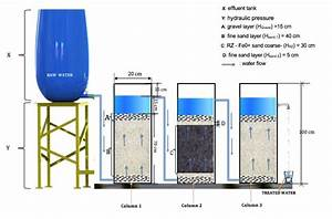 Schematic Diagram Of The Designed Filtration System  Well