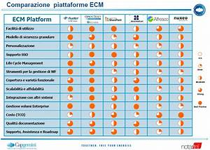 comparing ecm systems sharepoint alfresco documentum etc With open source document management system comparison