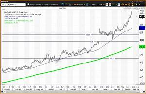 Msft Stock Chart Microsoft Reports Above A Cloud Of Value Levels Investopedia