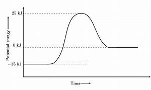 The Diagram Represents A Spontaneous Reaction Use The