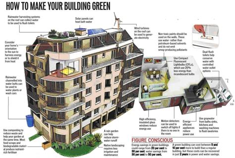 house plans green smartcity green buildings info sight
