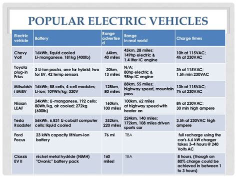 Types Of Electric Cars by Electric Vehicle Chassis Battery Systems
