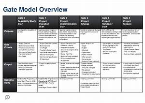 project management in agile organizations stage gate and With phase gate template