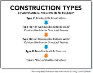 Building Construction Types IBC