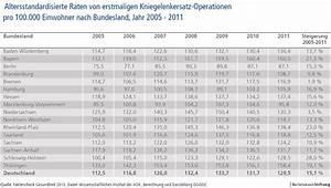 Abrechnung Von Ersatz Verhinderungspflege Aok : komplette kniegelenkersatz medizin deutschland ~ Themetempest.com Abrechnung
