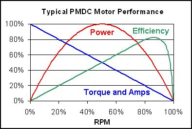 Electric Motor Torque by Electric Motor Power Really Simple And Hp Ratings The