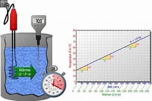 Spezifische Wärme Berechnen : spezifische w rmekapazit t maschinenbau physik ~ Themetempest.com Abrechnung