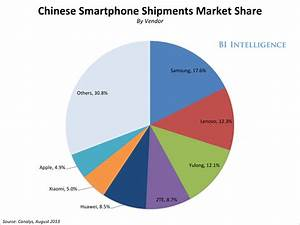 Smartphone Shipments In China Approach Triple-Digit Growth ...