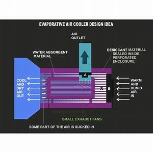 Evaporative Cooler Technology To Replace Conventional Air