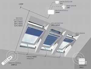 Multi-channel Control System