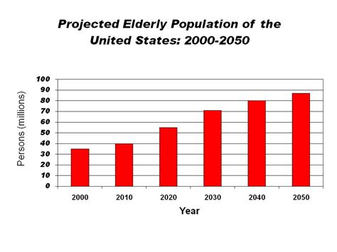 united states bureau of the census sarcopenia sarcopenic obesity and insulin resistance intechopen