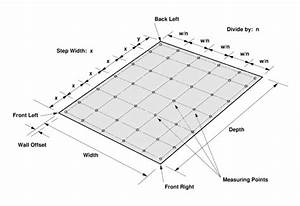 Editing A Measuring Field