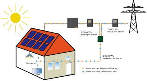 wie funktionieren solarzellen aufbau einer photovoltaikanlage