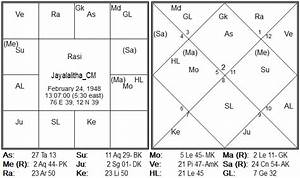 Tamil Astrology Chart Jayalalitha Chief Minister Of Tn Is Health A Matter Of