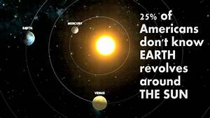 25% of Americans think Sun revolves around Earth - YouTube