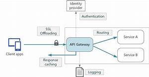 Api Gateways