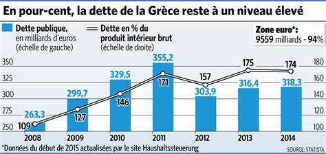 montant de la dette de la la dette grecque l arbre qui cache la for 234 t des produits d 233 riv 233 s