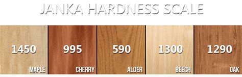 cabinet wood types and costs alder wood cabinets vs maple fanti blog