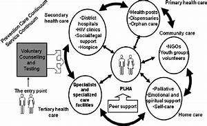 The Hiv  Aids Care Continuum  Source  Ictc Induction