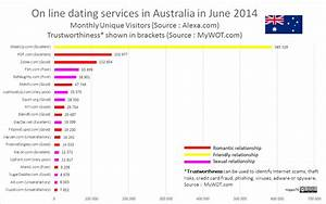 dating agency services online