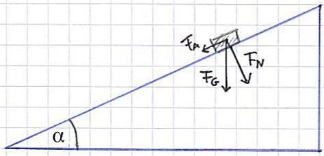 schiefe ebene physik