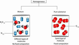 If A Substance Is Homogeneous  Is It A Pure Substance