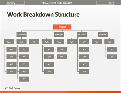 Work Breakdown Structure Template Free Project Management Templates Projects Made Easy