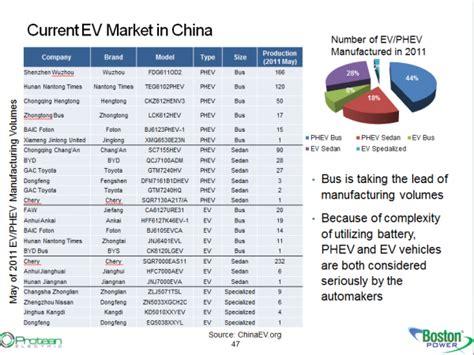 China EV Market Study | Yu Lei (雷雨)
