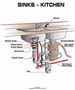 Kitchen Sink Drain Parts Diagram