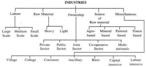 Classification Of Industries In India