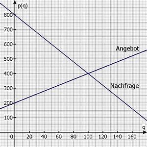 Konsumentenrente Berechnen Formel : berechnung von gleichgewichtspreis gleichgewichtsmenge ~ Haus.voiturepedia.club Haus und Dekorationen