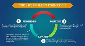 5 ways you can start a new habit today brainspeak