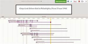 screenshot of a timeline from treelines sample wizard With family tree timeline template