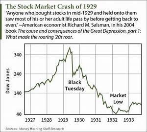 Dow Jones Industrial Average 2 Minute, SPDR S&P 500 ETF ...