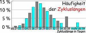 Fruchtbare Tage Berechnen Bei Unregelmäßigem Zyklus : fruchtbare tage bestimmen mit nfp methoden ~ Themetempest.com Abrechnung