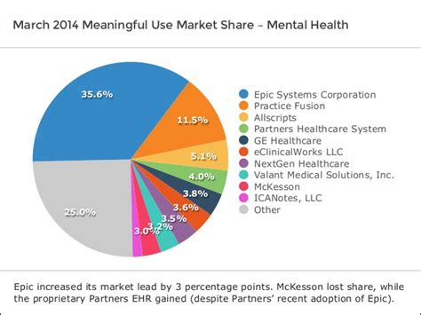 Software Advice IndustryView: Mental Health EHR Market ...