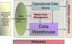 Information Management  The Value Of An Enterprise Data