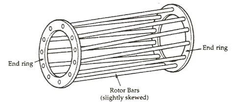 types  induction motors   basics  rotor construction quora