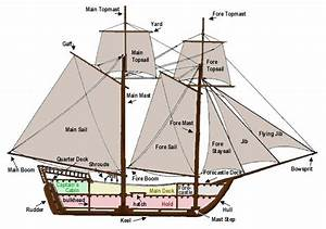 Diagram Of Sailing Ship  U2013 Authorship  U0026 Writing Practice