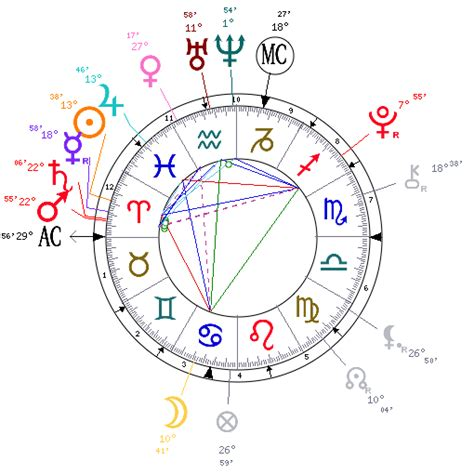 Astrology and natal chart of Paris Jackson, born on 1998/04/03astrotheme.com › …Paris_JacksonParis Jackson: Astrological Article and Chart. You will find below the horoscope of Paris Jackson with her interactive chart, an excerpt of her astrological portrait and her planetary dominants. Read moreParis Jackson: Astrological Article and Chart. You will find below the horoscope of Paris Jackson with her interactive chart, an excerpt of her astrological portrait and her planetary dominants. Paris Jackson Birth data and astrological dominants. Add to favourites (96 fans). Remove from favourites (96 fans).... N.B.: symbolic degrees belong to a branch of fatalistic astrology. Their interpretation must be regarded with the utmost caution, especially given the fact that different authors give different meanings to symbolic degrees. This is the reason why they are not included in our Astrotheme reports. HideAstrology and natal chart of Michael Jackson, born on 1958/08/29astrotheme.com › astrology…JacksonCities: Paris, Boston, Athens, Lyon, Corinthia, Heidelberg, spa towns in general. Animals: dogs, cats and all pets.... This is the reason why they are not included in our Astrotheme reports. If you wish, you can receive immediately in your mailbox your detailed astrological portrait, a nice gift... Read moreCities: Paris, Boston, Athens, Lyon, Corinthia, Heidelberg, spa towns in general. Animals: dogs, cats and all pets. Food: root vegetables: carrots, celeriac, kohlrabies, potatoes etc...... This is the reason why they are not included in our Astrotheme reports. If you wish, you can receive immediately in your mailbox your detailed astrological portrait, a nice gift for yourself or for your close friends and relatives, who will deeply appreciate it. Moon 14°54' Pisces, in House I. Hide(document.querySelector(