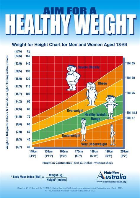 Image Gallery Weight Graph